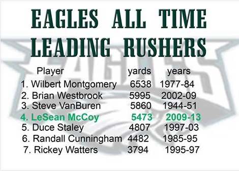 all-time rushers