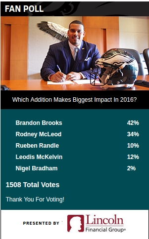 eagles fan poll 6.24.16